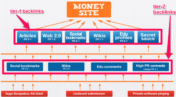 two-tiered linking structure for your blog