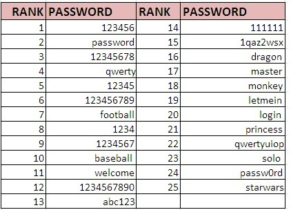 Keep away from the world's worst passwords